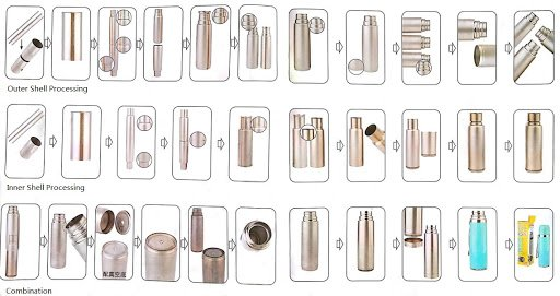 Stainless steel water bottle manufacturing process